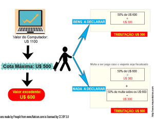 Cálculo e-DBV